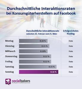 Durchschnittliche Interaktionsraten bei Konsumgüterherstellern auf Facebook