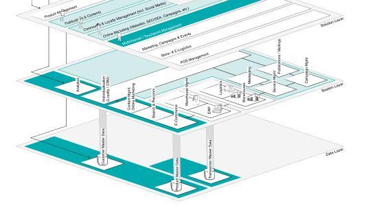 Die Systeme beziehen ihre Daten aus dem grundlegenden Data Layer