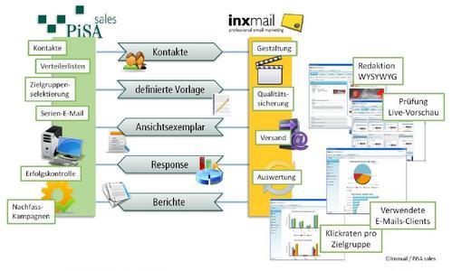 PiSA sales - Inxmail-Kopplung