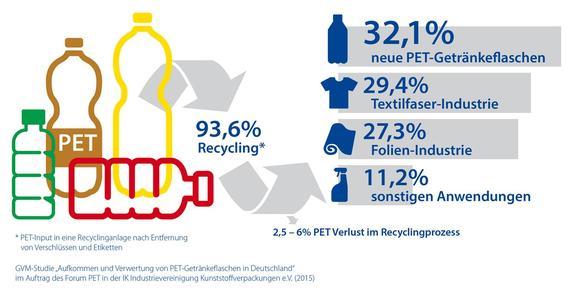 Getränkeflaschen aus PET - Meister des Recyclings