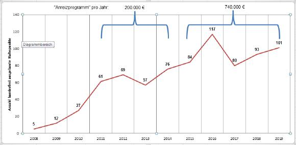 Grafik Anreizprogramm 2018