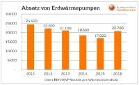 In 2016 wuchs die Anzahl der verkauften Erdwärmepumpen um 21,8 % an. – Grafik: Bundesverband Geothermie e.V. / Daten: BDH/BWP