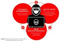 Cyber-Kriminelle entwickeln neue Geschäftsmodelle: Jetzt geraten auch kleinere Unternehmen ins Visier.