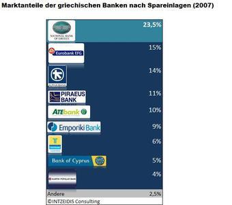 Grafik: Marktanteile der griechischen Banken nach Spareinlagen