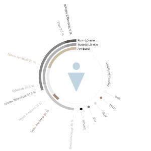 Smartwatch.de Trends Männder