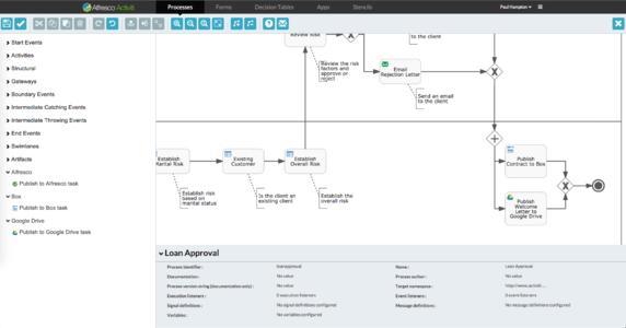 BPM mit Alfresco Activiti 1.4 erleichtert das Erstellen von Prozessmodellen, wie sie etwa in der Finanzwirtschaft für Kreditanträge benötigt werden.