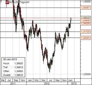 Euro-Dollar Chart 30. Jan 2013