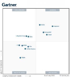 Gartner Magic Quadrant für SAM Managed Services