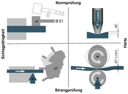 Schematische Darstellung des Messprinzips der Normprüfung (oben) und der entsprechenden Online-Strangprüfung (unten) beispielhaft für die Schlagzähigkeit (links) und Härte (rechts)