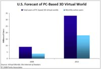 PC-Based 3D Virtual Worlds to Reach 33 Million Users in 2013
