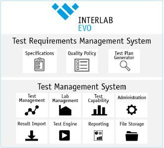 Interlab EVO Overview