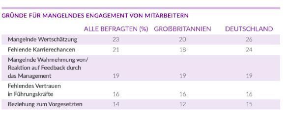 Umfrage: Gründe für mangelndes Mitarbeiterengagement