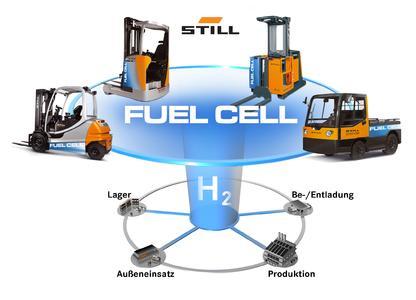 Umweltfreundliche Brennstoffzellen (fuel cell)-Technologie in der Intralogistik mit STILL Flurförderzeugen