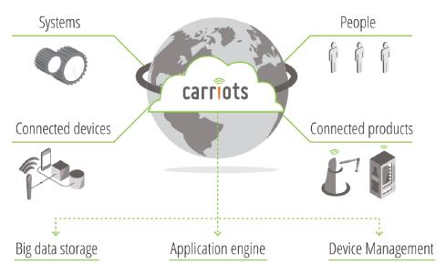 Carriots is a Platform as a Service (PaaS) designed for Internet of Things (IoT) and Machine to Machine (M2M) projects