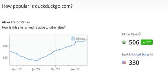 Zeitgleich hat auch die Suchmaschine Duckduckgo an Traffic zugenommen