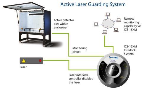 Das aktive Laserschutzsystem