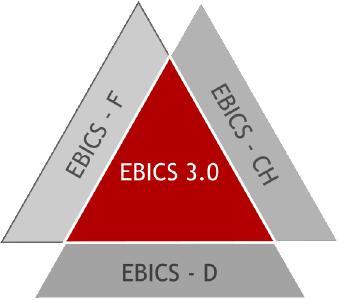 Harmonisierung des elektronischen Zahlungsverkehrs mit EBICS in Version 3.0
