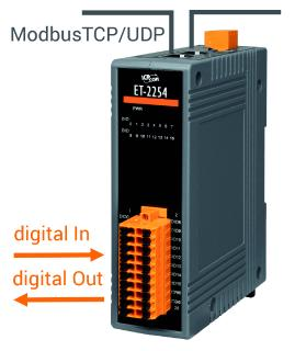 ET-2200: Digitale I/O Module