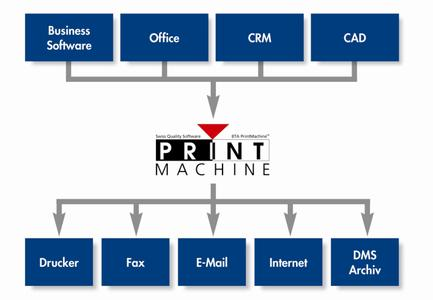 Output_Management_und_Informationsbereitstellung_mit_PrintMachine_800.png