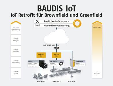 Bei BAUDIS IoT handelt es sich um ein IoT-fähiges Diagnose- und Kommunikationssystem, welches eine einfache Vernetzung von Maschinen und Anlagen via Internet und die intelligente Analyse von Daten ermöglicht. Durch Smart Data-Analyse werden Fertigungsfehler vermieden und die Produktivität erhöht und dies ganz automatisch durch einen selbstregelnden Machine Learning Prozess