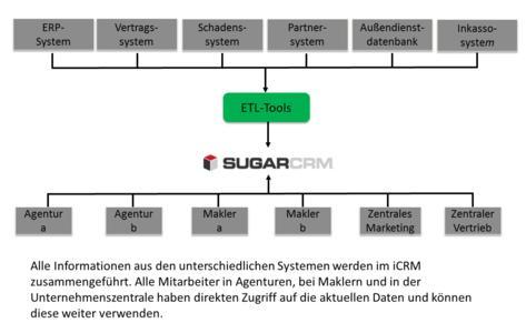 Sugar iCRM und Drittanwendungen