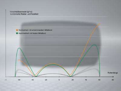 Die Wirksamkeit der profilierten Wälzkörper konnte sowohl in der Berechnung aber auch im Kundenprüfstand im Maßstab 1:1 eindrucksvoll nachgewiesen werden / Fotos: Schaeffler