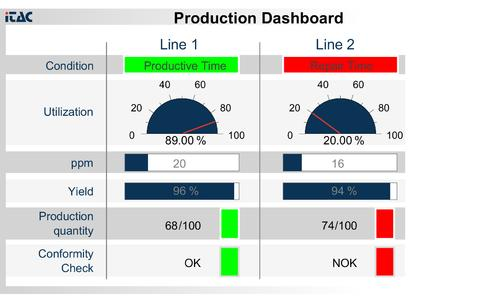 Bsp. Production Dashboard
