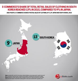 Report by yStats.com foresees further expansion of online clothing sales in Asia-Pacific region