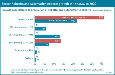 Growth expectations in Robotics and Automation compared to German machinery industry