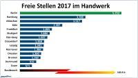 So viele freie Stellen für Fachkräfte im Handwerk gab es 2017 in den 14 größten deutschen Städten.     (Grafik: Yourfirm).