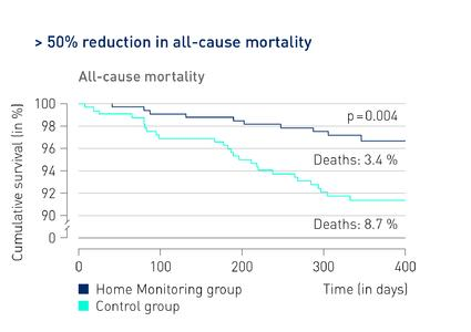 Remote Monitoring Reduces All-Cause Mortality