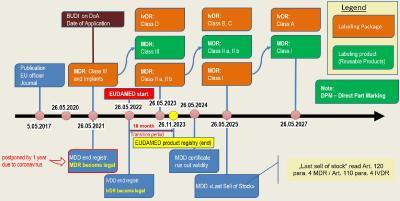 MDR & IVDR Zeitplan (Aktualisierte Version vom 23.04.2020)