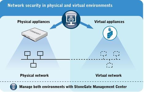 StoneGate Virtual FW/VPN und StoneGate Virtual IPS sorgen sowohl sowohl in virtualisierten als auch physischen Umgebungen für umfassende Netzwerksicherheit
