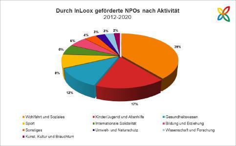 Durch InLoox über Stifter-helfen geförderte NPOs nach Aktivität (2012-2020)