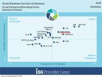 Social Enterprise Networking Suites Quadrant, © ISG Research 2018