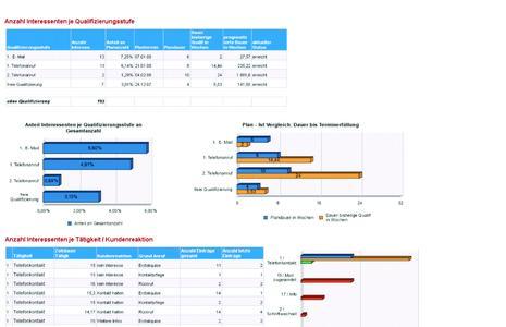 Die Auswertungen des Auftragstrichters zeigen detailliert wie viele Kontakte und Kosten bis zum Auftragsab-schluss entstanden sind.