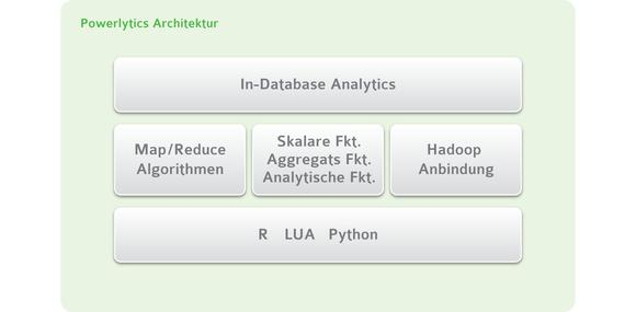 [PDF] Pressemitteilung: EXASOL Powerlytics: leistungsstarke In-Database Analytics für die Business-Intelligence-Anwendungen der Zukunft