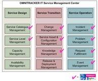 Prozesse des OMNITRACKER IT Service Management Centers