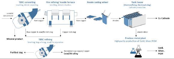 Prozessablauf der von der SMS group an Aurus gelieferten BlueMetals-Anlage für das Recycling von Elektronikschrott