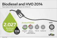 Biodiesel sales 2014 - Rapeseed oil most important raw material source