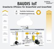 BAUDIS IoT: The system for process optimization and predictive maintenance creates added value through big data analysis