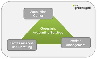 Greenlight Accounting Services