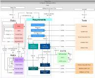 Übersicht über Arbeitsprodukte, die bei der Entwicklung benötigt werden und Einblicke in die Entscheidungsmatrix