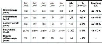 Augenoptische Industrie blickt auf ein durchschnittliches Jahr 2011