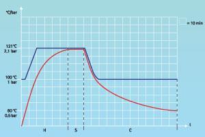 Abbildung 1 - Sterilisationsprozess / Phasen