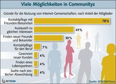 30 Millionen Deutsche sind Mitglieder in Communitys