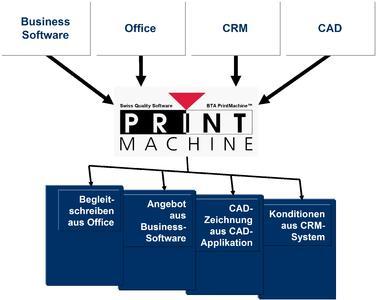 Moderne Postbearbeitung mit BTA PrintMachine