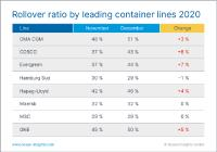 Rollover ratio by leading container lines 2020