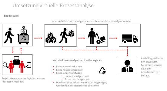 virtuelle Prozessanalyse