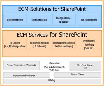 ECM-Services